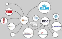 KDC-symposium 'The innovation challenge of Schiphol'