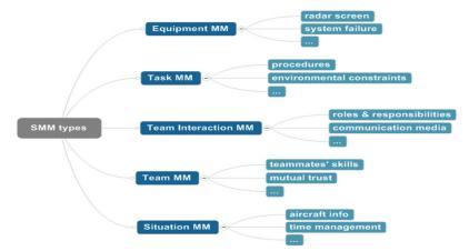 SMM_framework