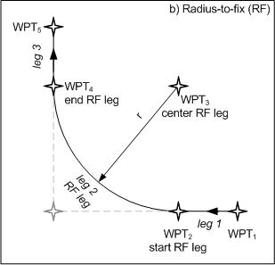 RF navigation results in smaller dispersion